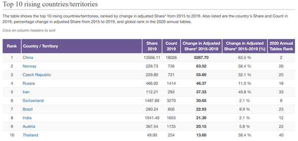 Top 10 rising countries/territories in the Nature Index 2020.