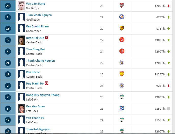 The values of some players in Vietnam's national men's football squad as listed on Transfermarkt.com, a Germany-based football website, are seen in this screen shot.