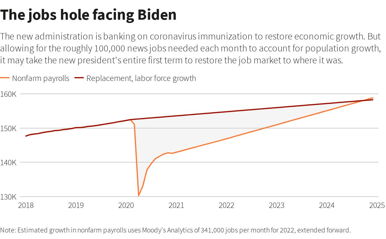 Graphic: The jobs hole facing Biden