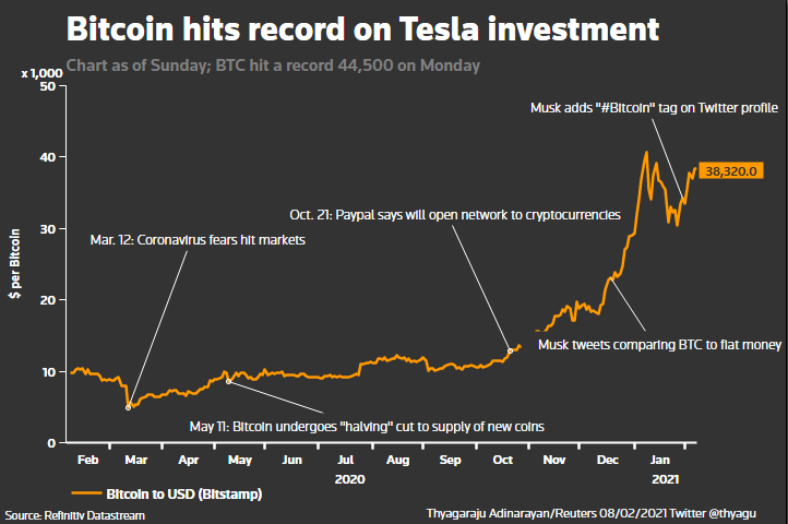 Graphic shows Bitcoin hitting record high on Tesla investment.